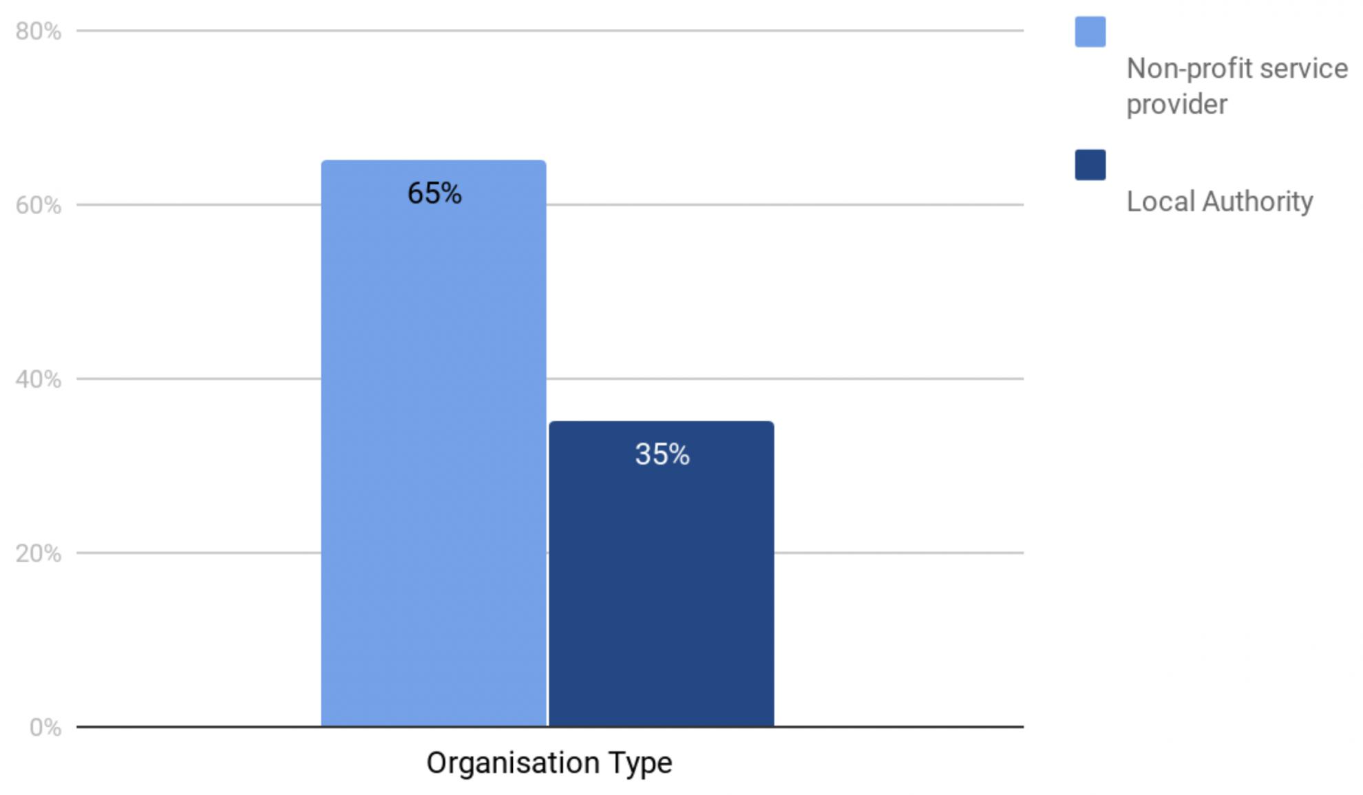 COVID-19 Response (Organisation Type) [diagram]