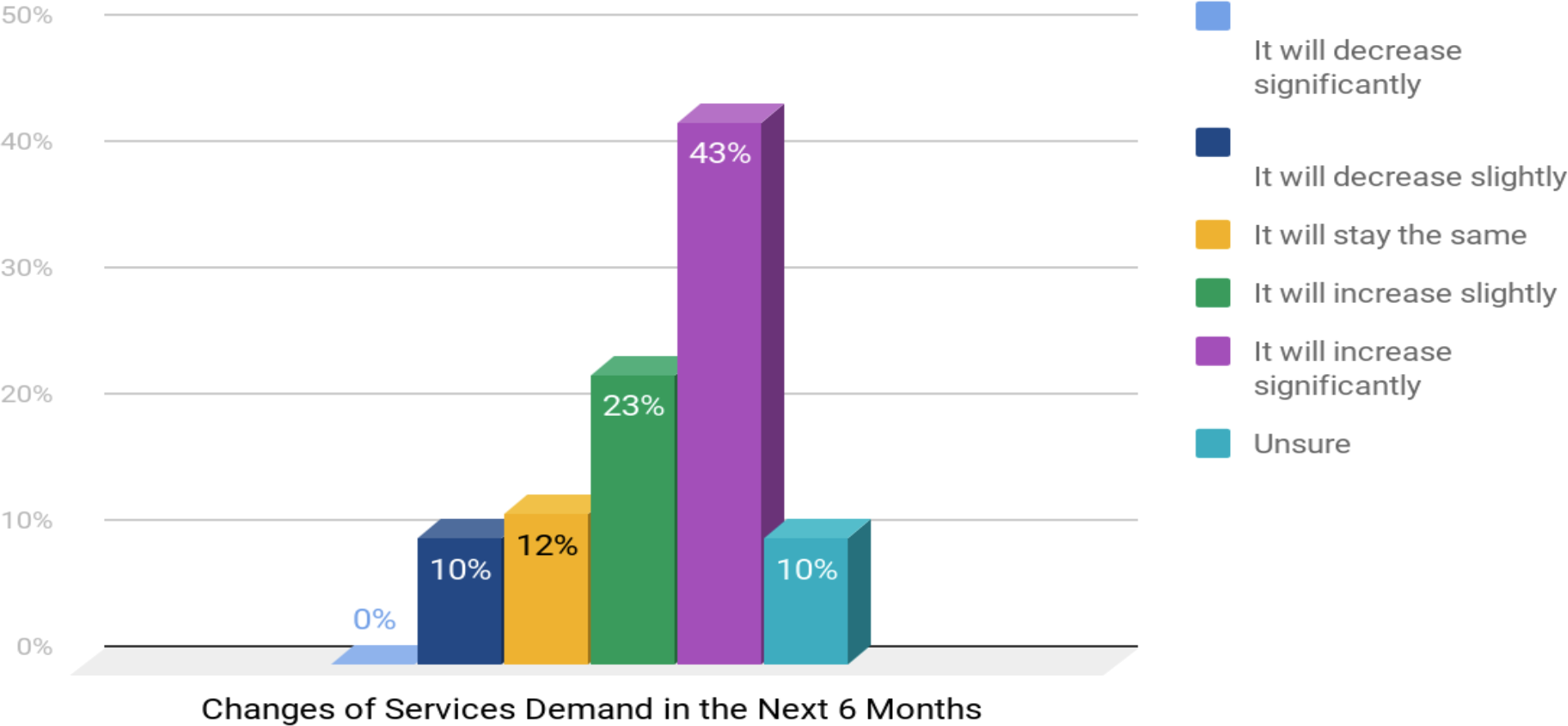 How do you expect the demand for your services will change over the next 6 months? (diagram)