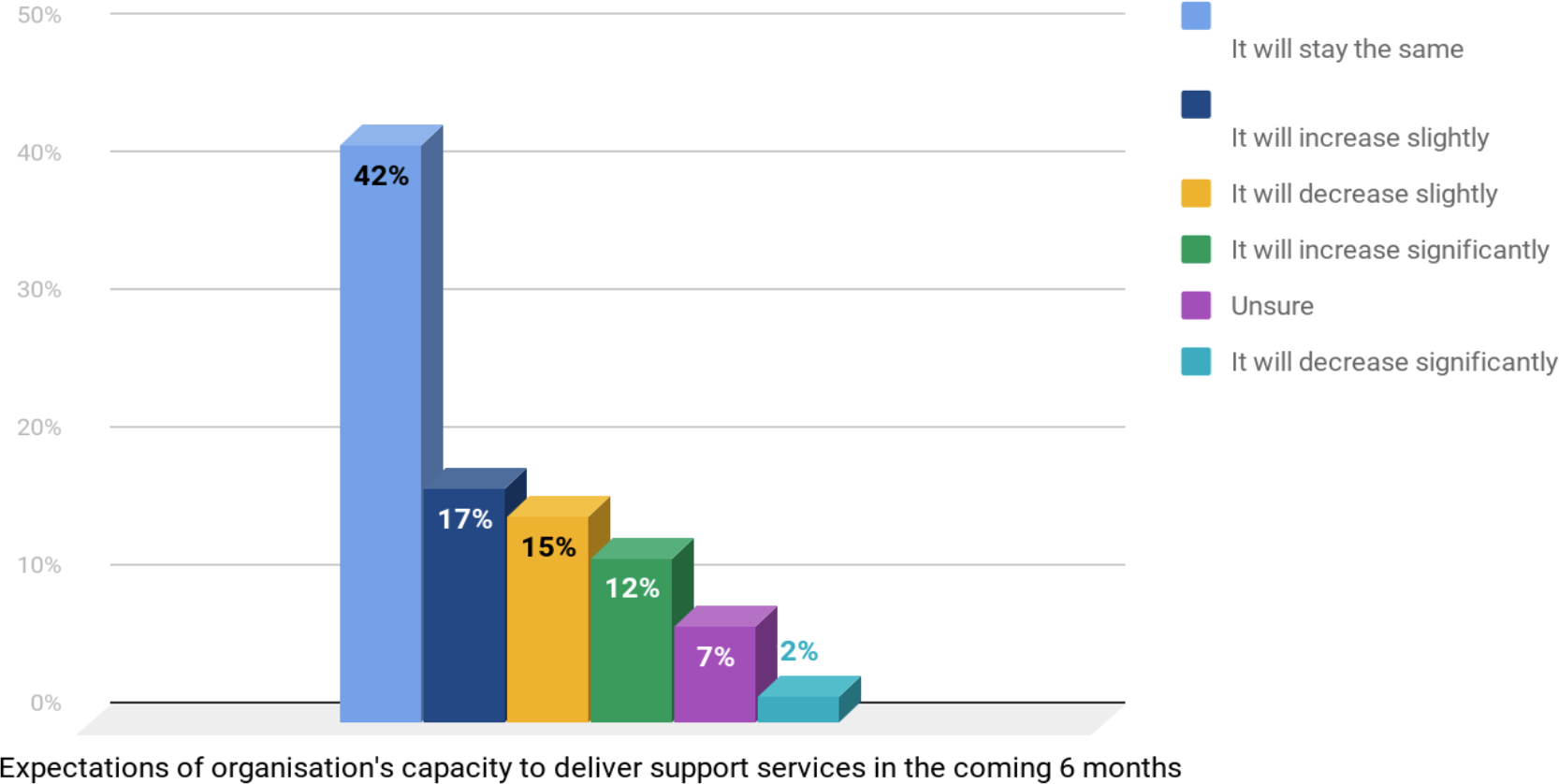 How do you think your organisation's capacity to delivery support services will change over the next 6 months? (diagram)
