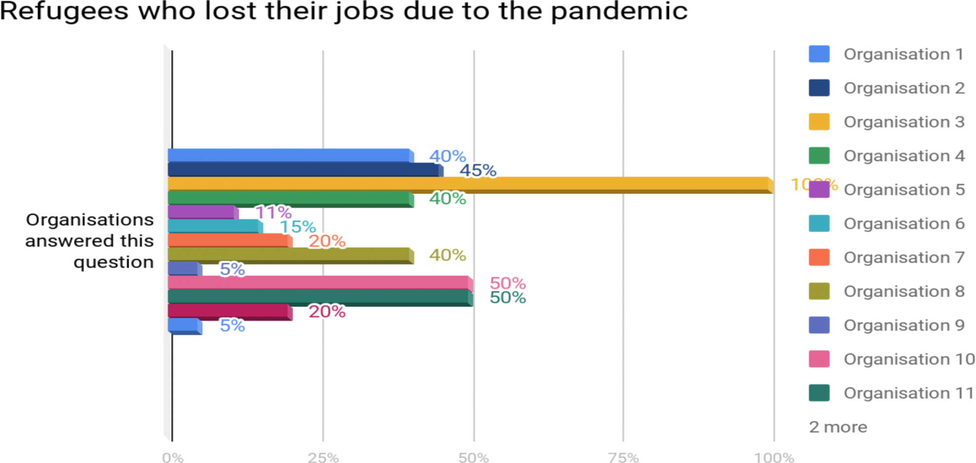 To the best of your knowledge, what percentage of your participants have lost jobs during the coronavirus (diagram)