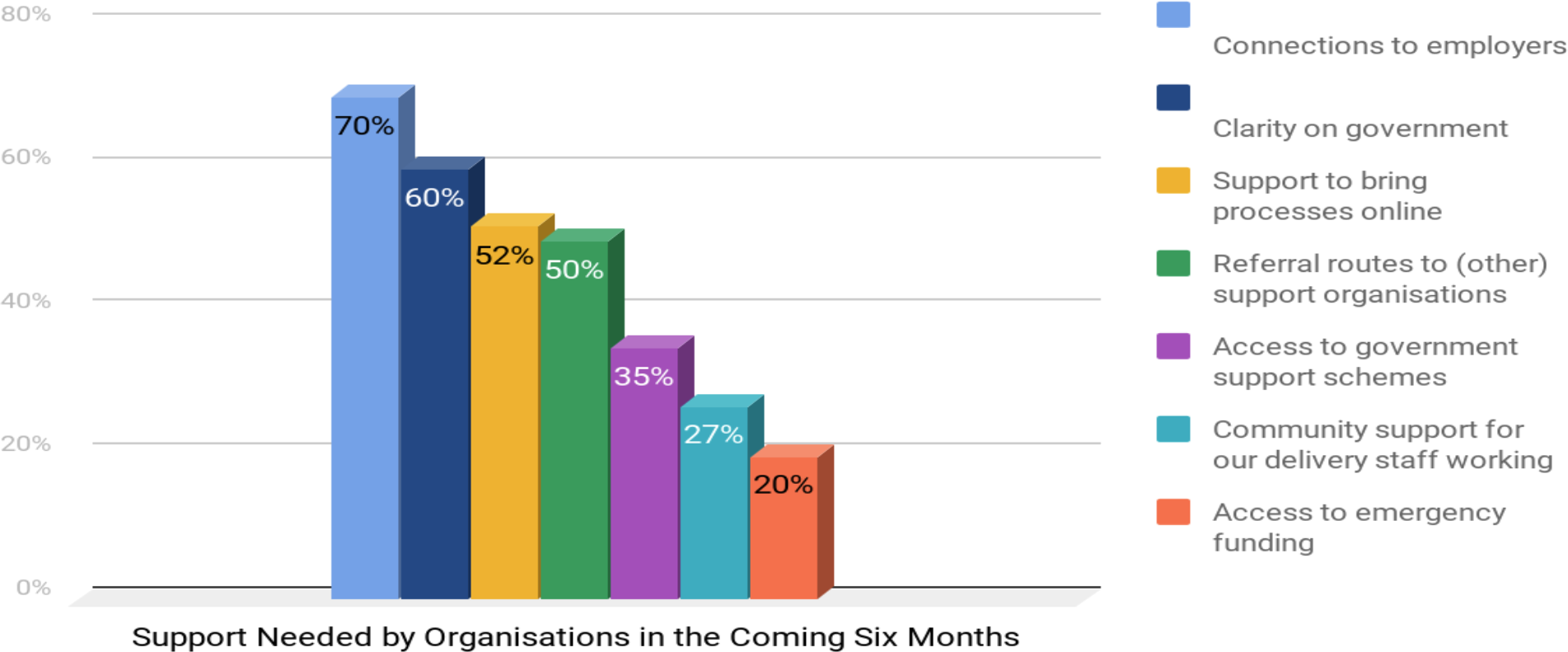 What kind of support do you think your organisation will need over the next 6 months? (diagram)